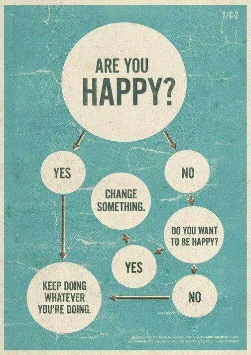 Sunteti fericit/a?
